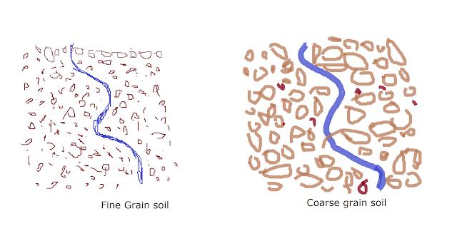 permeability of soil in fine and coarse grain