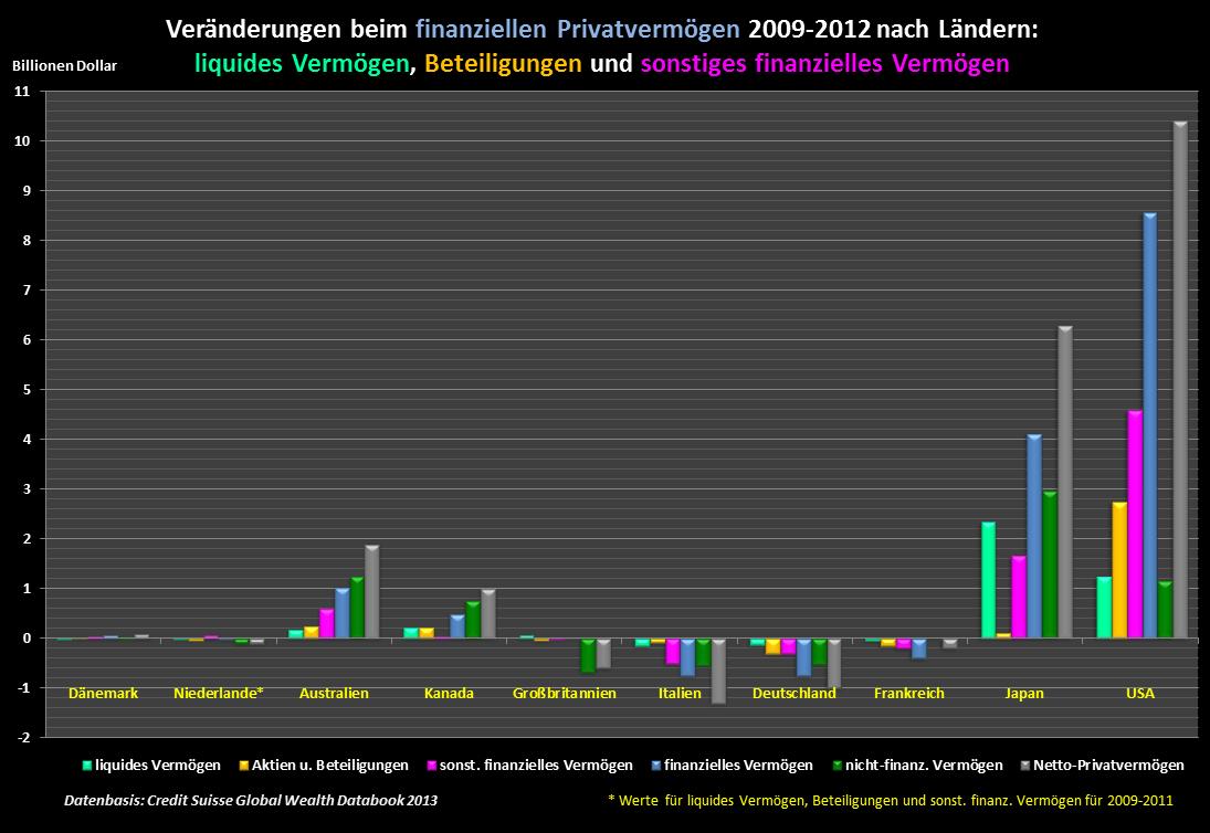 Stefan L. Eichner´s Blog: Vermögensentwicklung in der Krise – Teil 6.2: Armut und soziale ...