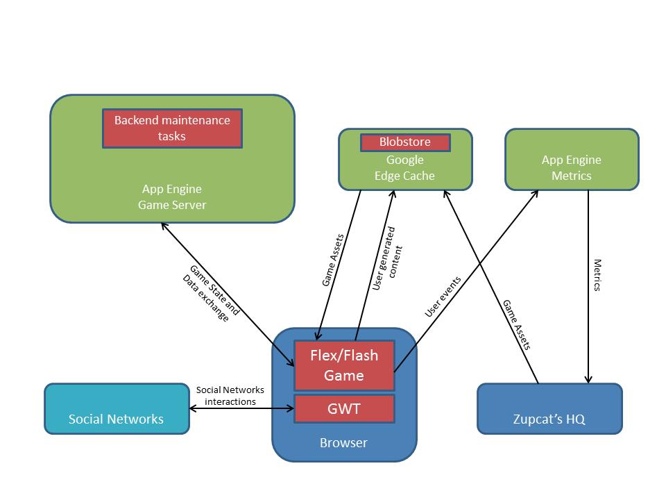 Google App Engine Blog: Developer Insights: Building