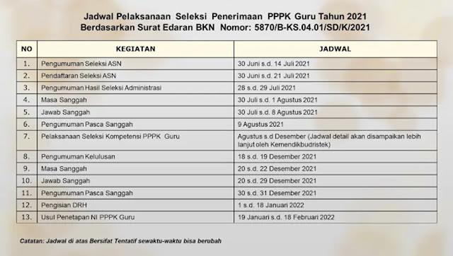 Jadwal Seleksi CPNS dan PPPK Tahun 2021