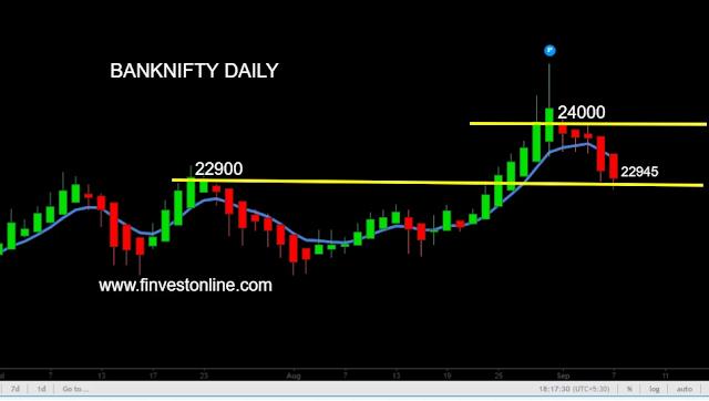 banknifty price chart www.finvestonline.com