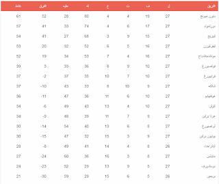 جدول ترتيب الدورى الألمانى بعد الجولة الـ 27