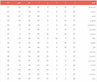 جدول ترتيب الدورى الألمانى 2020 بعد الجولة الـ 27