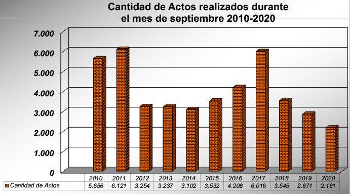 Inmuebles CABA, operaciones de compraventa acumulan 28 meses de caída