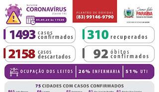 Paraíba se aproxima dos 100 óbitos por Covid-19 e dos 1.500 casos confirmados