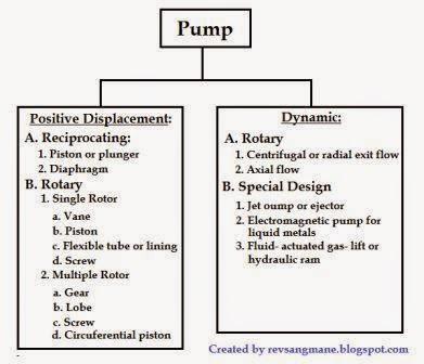 pompa perpindahan positif dan dinamik