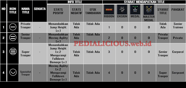 Gambar Tabel 4 Primary Title Point Blank : Private Trooper, Senior Trooper, Super Trooper, Specialist Trooper.