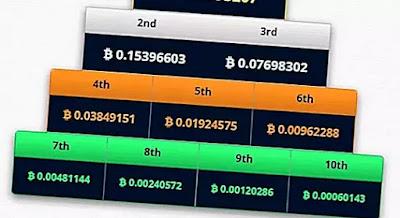 الحصول على Bitcoin مجانا 2021