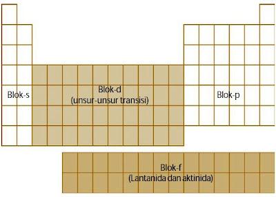 Pembagian blok pada tabel periodik