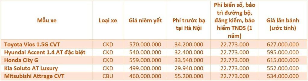 Toyota Vios 1.5G CVT có chi phí lăn bánh giảm khoảng 30 triệu đồng khi phí trước bạ giảm 50%.