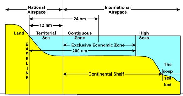 Image Attribute: UNCLOS Schematic / Source: C Schofield, 'Maritime Zones & Jurisdictions', p. 18,