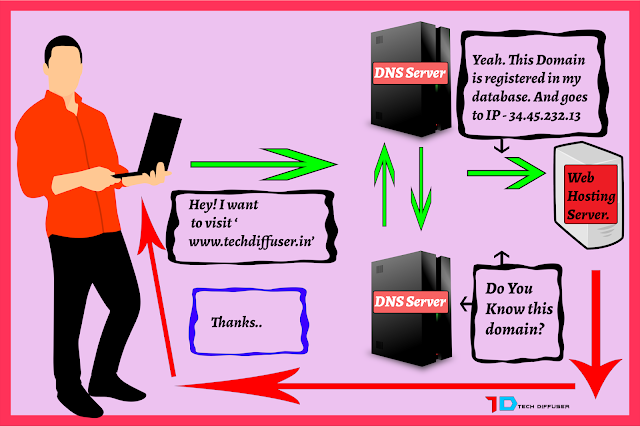 how a domain works