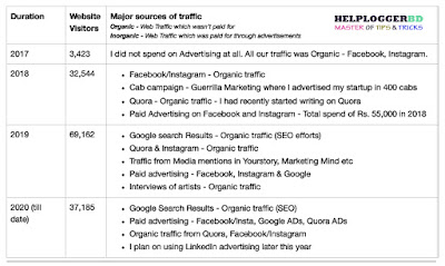 major traffic sources