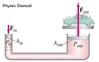hukum pascal, pompa hidrolik, pompa hidrolis
