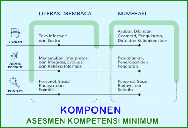 Asesmen Kompetensi Minimum Akm