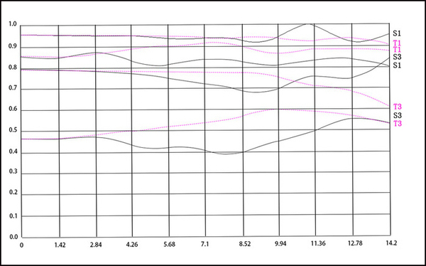 MTF-график объектива 7artisans 55mm f/1.4