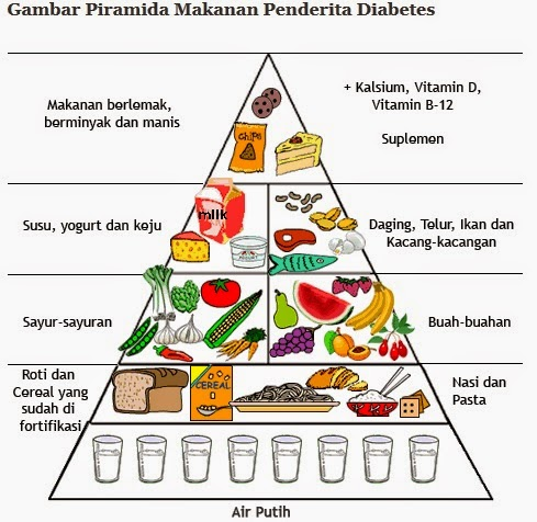 Makanan Diet Diabetes
