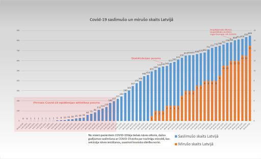 Koronavīrusa saslimušo skaits Latvijā 29.04.2020.