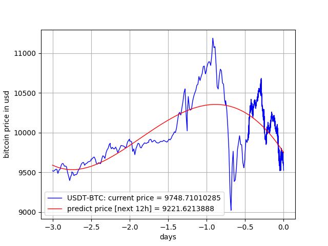 How To Solo Mine The Dash Blockchain Pivx Price Prediction 2018 – Beluri