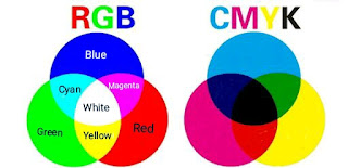 What is the photographic additive and subtractive color effect?