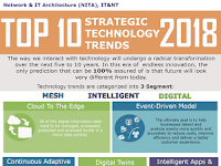 Top 10 Strategic Technology Trends 2018