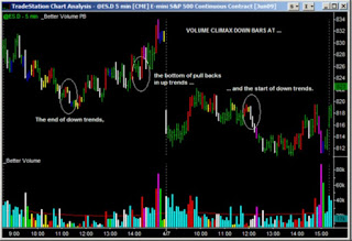 Volume rising climax forex