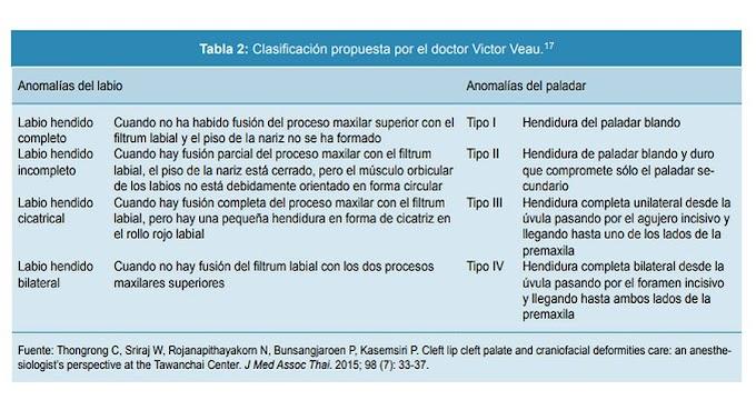 PDF: LABIO Y PALADAR HENDIDO - Etiología, Cuadro Clínico, Clasificación, Diagnóstico y Tratamiento multidisciplinario actualizado