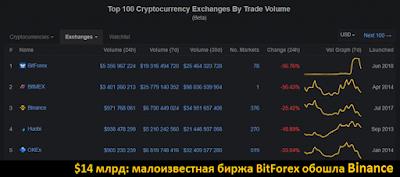 $14 млрд: малоизвестная биржа BitForex обошла Binance по объему торгов