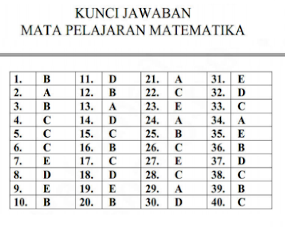 Download Kunci Jawaban Latihan Soal Ujian Nasional Matematika SMA Program IPA