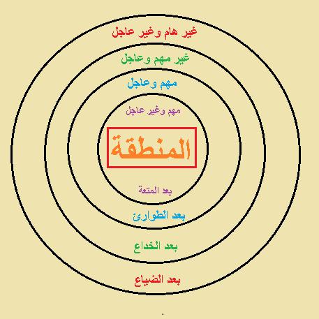 الابعاد الزمنية الاربعة لتنظيم الوقت