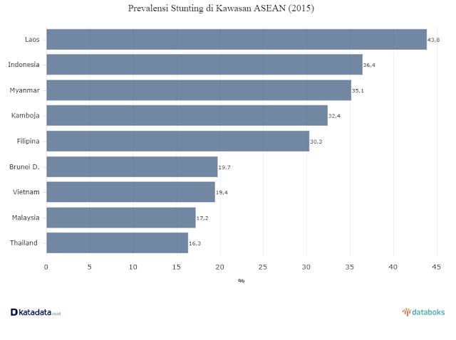 Prevalensi Stunting Balita Indonesia Tertinggi Kedua di ASEAN