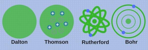Dalton Thomson Rutherford Bohr Atom Model Şekilleri