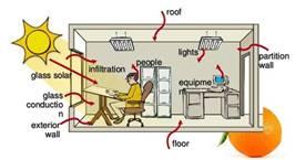 أنواع الاحمال الحرارية (تكييف الهواء)
