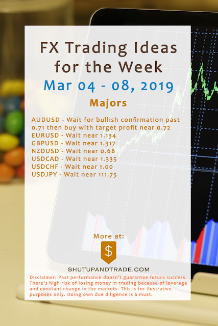 Forex Trading Ideas for the Week | Mar 4 - 8, 2019