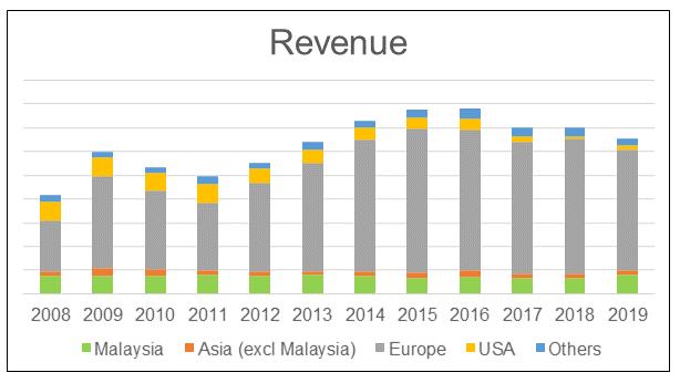 Asia File Historical Revenue