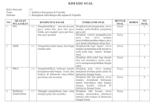 Kisi-kisi PH Kelas 4 SD/MI: Tema 7