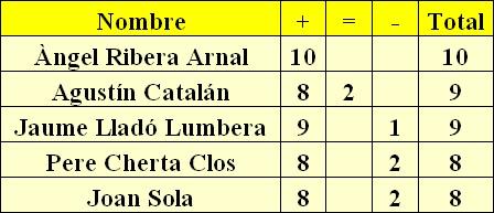 Resultados simultáneas de ajedrez en el Homenaje a Agustín Catalá, 1951