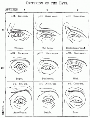 Expressions-criterion-of-the-eyes-Delsarte