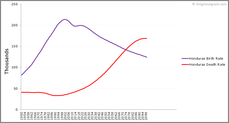 Honduras  Birth and Death Rate