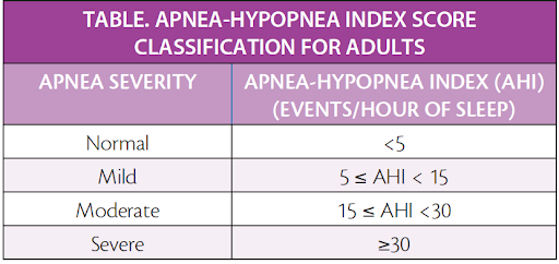 Learn what AHI (Apnea-Hypopnea Index) is and How it is Used to Evaluate the Severity of Sleep Apnea