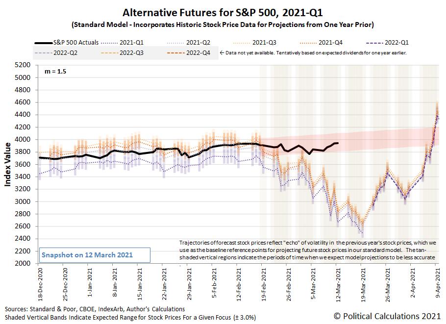 Alternative Futures - S&P 500 - 2021Q1 - Standard Model (m=+1.5 from 22 September 2020) - Snapshot on 12 Mar 2021
