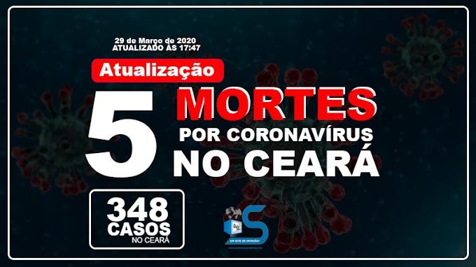 Atualizado: Número de óbitos por Covid-19 sobe para cinco no Ceará