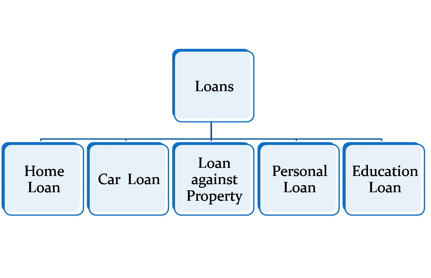 types of loans provided by indian banks
