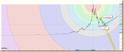 BTC long term graph