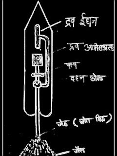 रॉकेट क्या है? रॉकेट का सिद्धांत। रॉकेट कैसे बनता है? रॉकेट कैसे उड़ता है? रोकेट नोदन, रॉकेट की खोज किसने और कब की। रॉकेट का ईंधन, संरचना, भारत के प्र