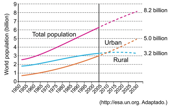 The future is largely urban unesp 2020
