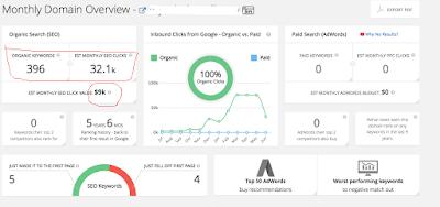 Hasil analisa riset keyword menggunakan SpyFu