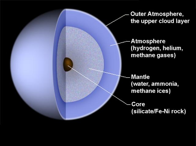 Internal structure Uranus