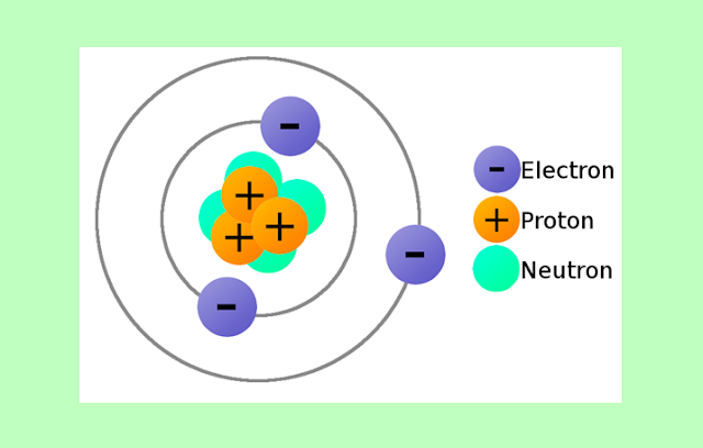 Proton, Neutron dan Elektron