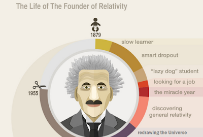 einstein-remarkable-life-journey-infographic
